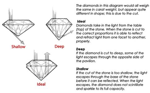 cut depth diagram
